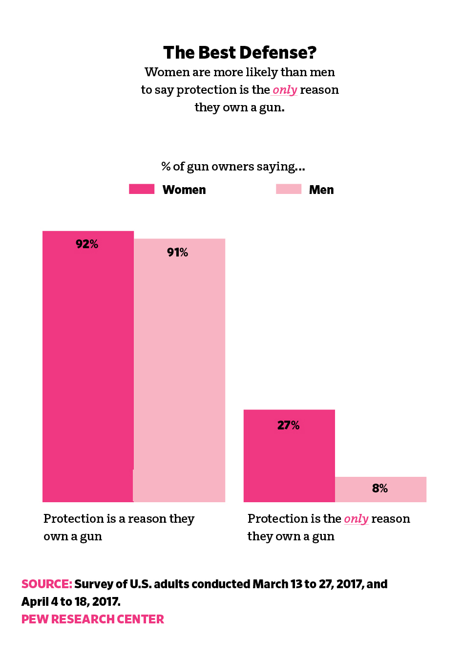 gun sales women