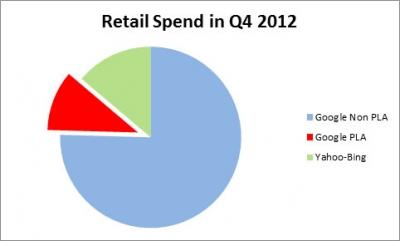 Google Shopping retail spend Q4 2012