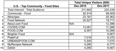 The top U.S. food sites in December, according to ComScore.