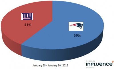 Percent of all social conversations related to Super Bowl XLVI from Jan. 23 – Jan. 30, 2012, where fans sided with either the Patriots or Giants to win.
