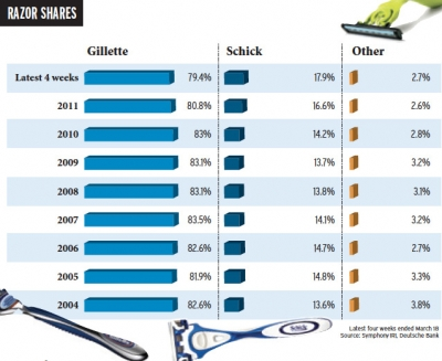 Statistics Us Shaved Statistics Us Shaved Statistics Us