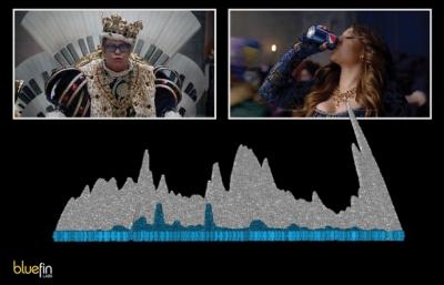 Bluefin measures Pepsi Super Bowl ad engagement.