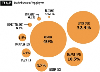 First half 2012 take-home data.