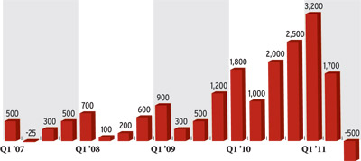 Netflix Chart: Netflix net U.S. subscriber additions (in thousands)