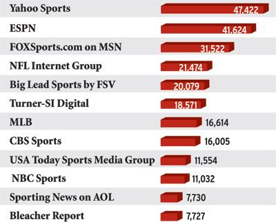 Top Sports Websites