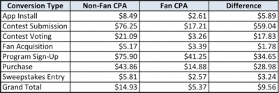 Cost per acquisition on Facebook. Source: SocialCode