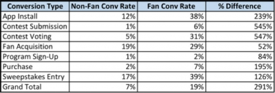 Facebook fans are more likely to engage in deeper actions. Source: SocialCode