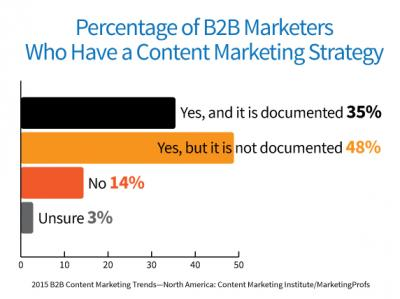 Study: 86% of B-to-B Marketers Now Use Content Marketing