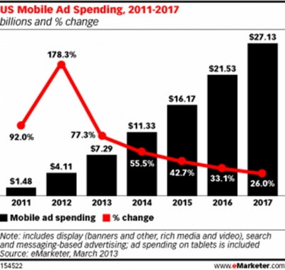 Mobile Advertising Grows So Fast That Analysts Revise Forecasts