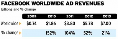 Note: Advertising revenue figures cover paid advertising only.