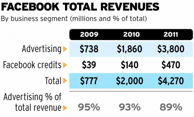 Note: Advertising revenue figures cover paid advertising only. Does not include spending by marketers that goes toward developing or maintaining a Facebook presence. The 2009 figure for Credits includes other revenue such as gifts.