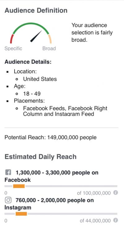 This Is What Happened When We Tried to Spend a $5 Million Super Bowl Budget on Facebook