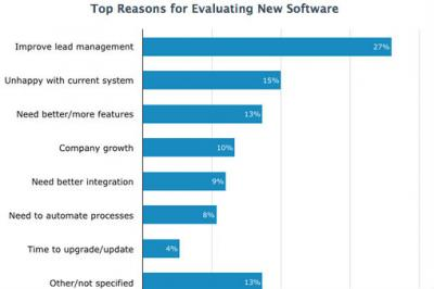 Software Advice survey