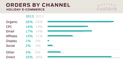 Online retail sales by channel