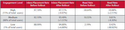 Return Path's study of 1.4 million email accounts