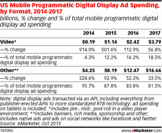 US Mobile Programmatic Digital Display Ad Spending, by Format, 2014-2017