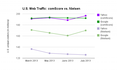 Comparing Yahoo's and Google's U.S. traffic
