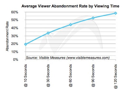 In general, viewer abandonment appears to be a function of time spent in-stream and follows a relatively predictable trajectory.