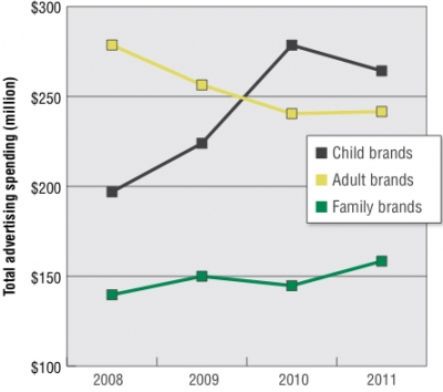 Trends in advertising spending for child, family and adult brands.