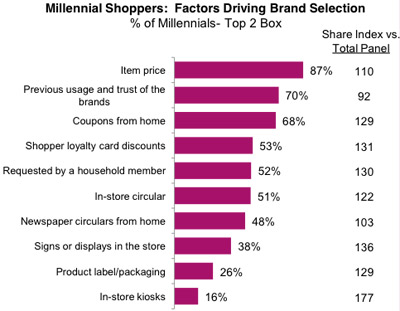 Shopping Patterns: Brand Selection Criteria