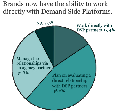 Poll: Majority of CMOs Look to Buy Programmatic Ads Directly, Bypassing Agencies