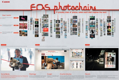 'Eos Photochains' for Canon