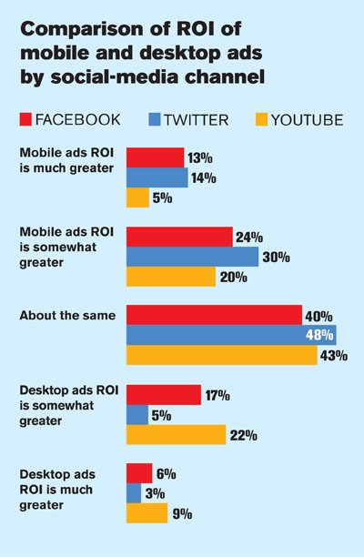 Ad Age Survey: How Advertisers Are Spending on Facebook, Twitter and YouTube