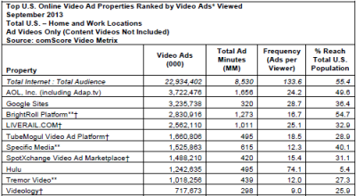Top U.S. video ad firms by ads views