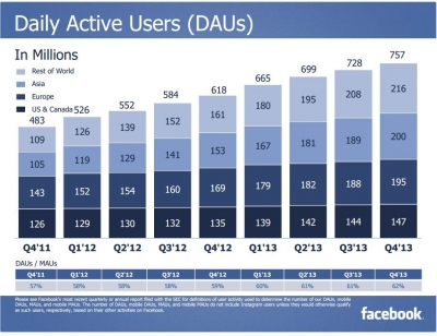 Daily active users on Facebook by region