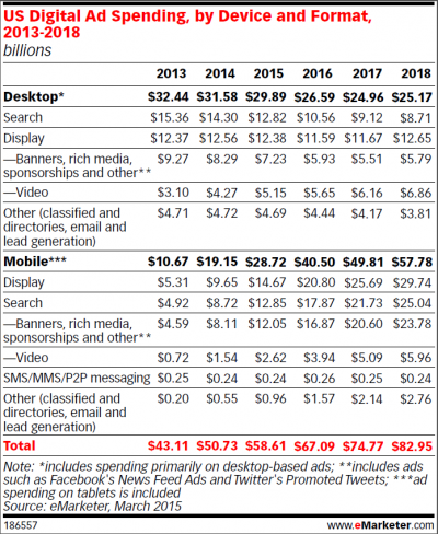 Mobile Ad Spending Set to Double Desktop Ad Spending by 2017