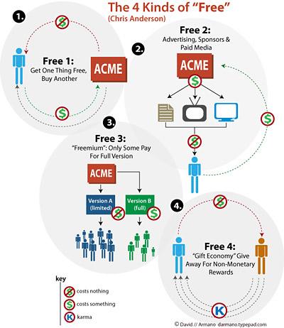 David Armano's Visualization of Free