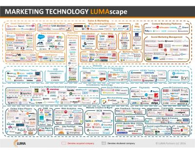 The solution to the fragmentation of the Lumascape is for agencies to bring tech capabilities in-house.