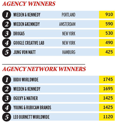 Most Awarded Agencies