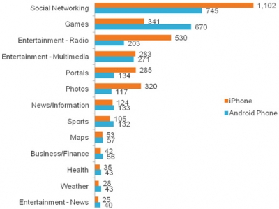 Minutes per visitor spent among categories for iPhone versus Android users.