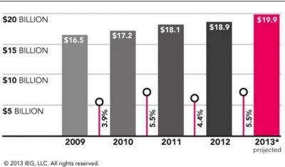 Total North American sponsorship spending