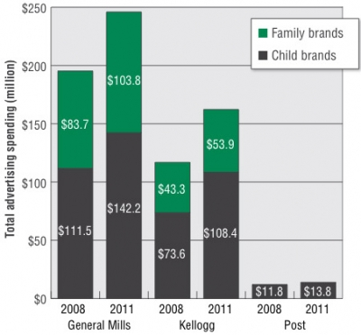 Total advertising spending for child and family brands by company.