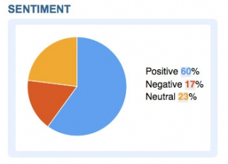 Sentiment analysis of Apple-related tweets.