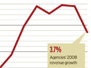 U.S. Revenue Rises 3.7% (but Watch Out for '09)
