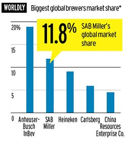 SABMiller Thinks Globally, but Gets 'Intimate' Locally