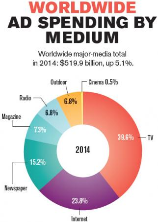 Source: Publicis Groupe's ZenithOptimedia (Advertising Expenditure Forecasts, December 2014).