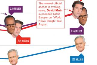 CHART: Lester Holt Delivers for 'NBC Nightly News'