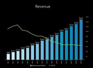 LinkedIn Sells Nearly Half a Bill Dollars in Ads Last Year