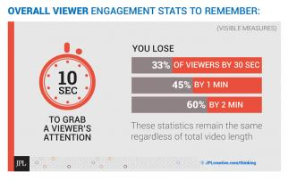 Viewer engagement research by Visible Measures