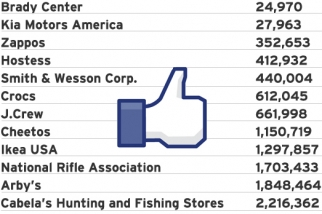 The NRA, and Smith & Wesson, got more likes on Facebook than Twinkies. (Numbers from Dec. 14, 2012).