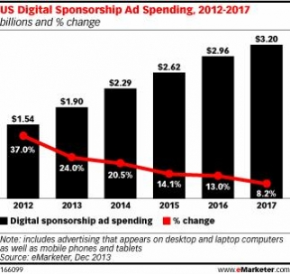 Sponsored-Content Spending Growing Faster Than Predicted