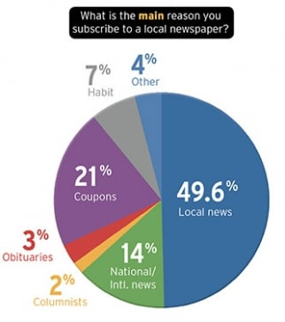 The main reason newspapers subscribers get a local paper.
