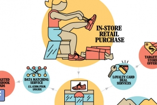 The Purchase-to-Ad Data Trail: From Your Wallet to the World