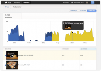 Dashboard of Twitter's TV ad targeting product