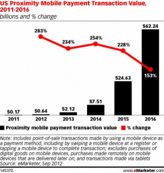 U.S. Proximity Mobile Payment Transaction Value, 2011-2016