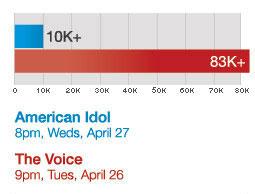 Tweet volume: 'American Idol' vs. 'The Voice'